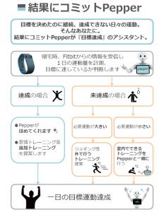 2015_10_13_結果にコミットフローチャート